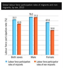 "ILO-Grafik ""Global labour force participation rates of migrants and non-migrants, by sex, 2013"""