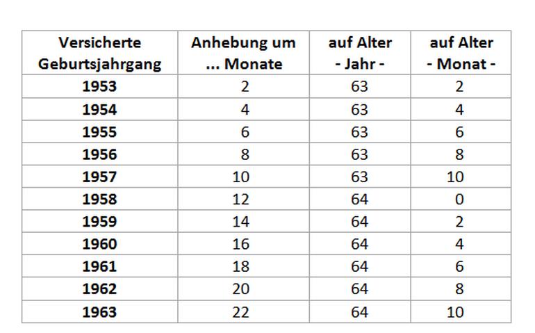 """Tabelle: Anhebung der Altersgrenzen im Zusammenhang mit dem Rentenpaket und der """"Rente ab 63"""""""
