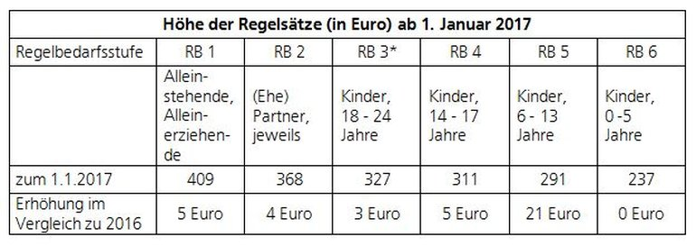 Höhe der Regelsätze (in Euro) ab 1. Januar 2017