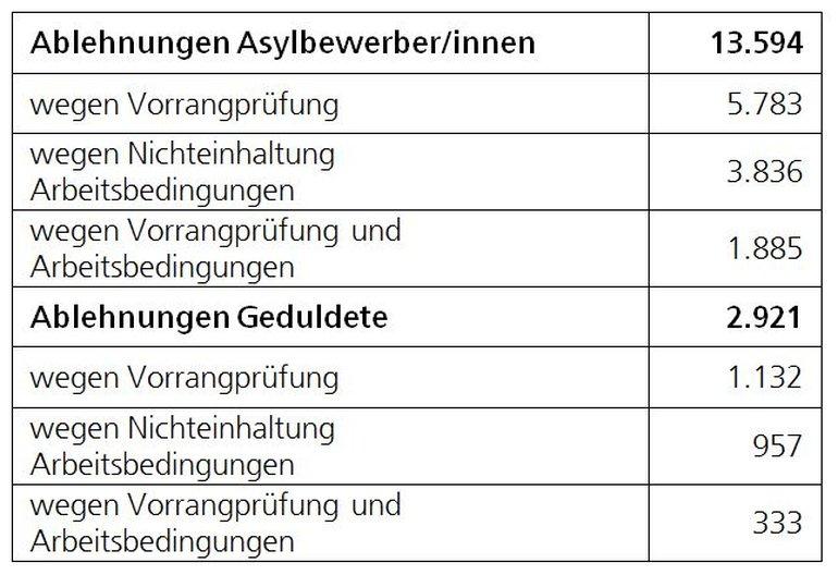 Tabelle: Ablehnungen von Asylbewerbern und Geduldeten wegen Vorrangprüfung bzw. Nichteinhaltung der Arbeitsbedingun-gen 2015
