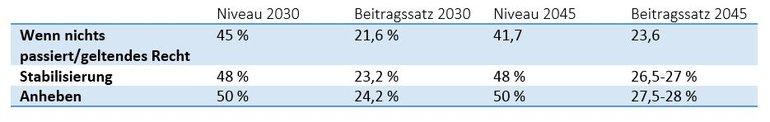 Tabelle 2: Entwicklung Beitragssatz und Rentenniveau