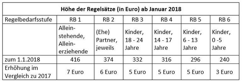Tabelle: Höhe der Regelsätze ab Januar 2018