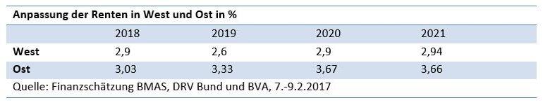 """Tabelle """"Anpassung der Renten in West und Ost in %"""""""