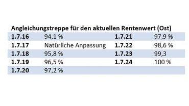 "Tabelle ""Angleichungstreppe für den aktuellen Rentenwert (Ost)"""