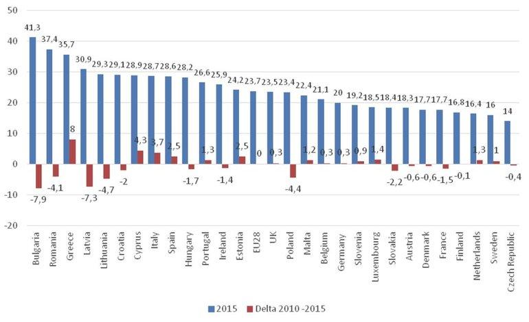 Grafik: Menschen, die von Armut oder sozialer Ausgrenzung bedroht sind, Gesamtbevölkerung, Vergleich 2010-2015