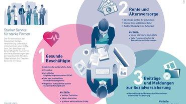 """Infografik zum """"Firmenservice"""" der Deutschen Rentenversicherung; """"Starker Service für starke Firmen"""""""