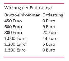 tabellarische Darstellung der Wirkung der Entlastung von Geringverdiener*innen bei den Sozialabgaben im Rahmen des geplanten RV-Verbesserungs- und -Stabilisierungsgesetzes
