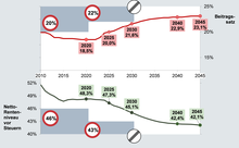 Grafische Darstellung der Entwicklung von Beitragssatz und Rentenniveau bis 2045