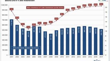 """Grafik """"Ältere Arbeitslose '55 bis unter 65 Jahren' 2001 - 2017"""""""