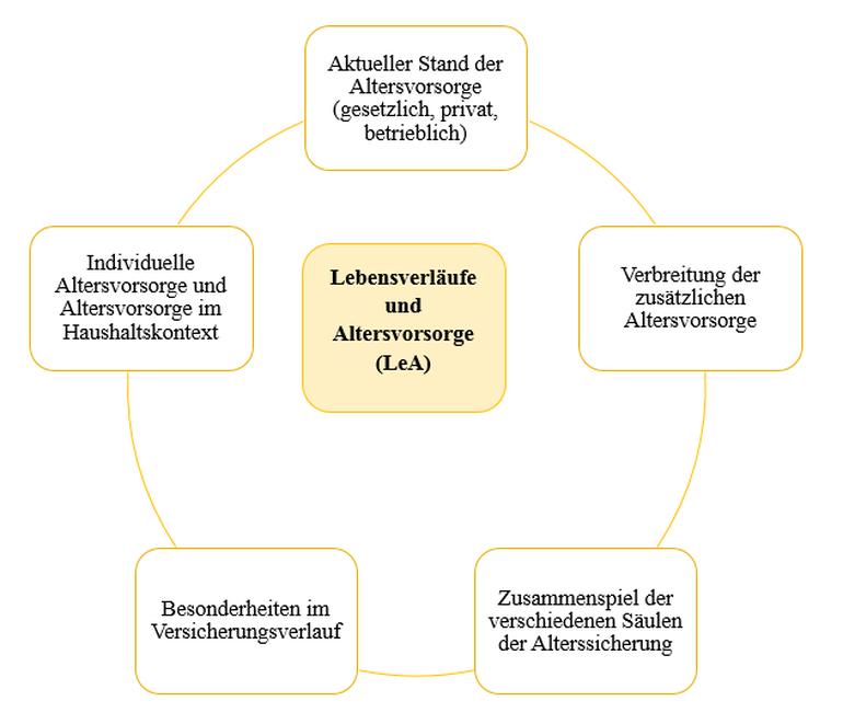 Grafik zur Darstellung der Befragungsinhalte von LeA