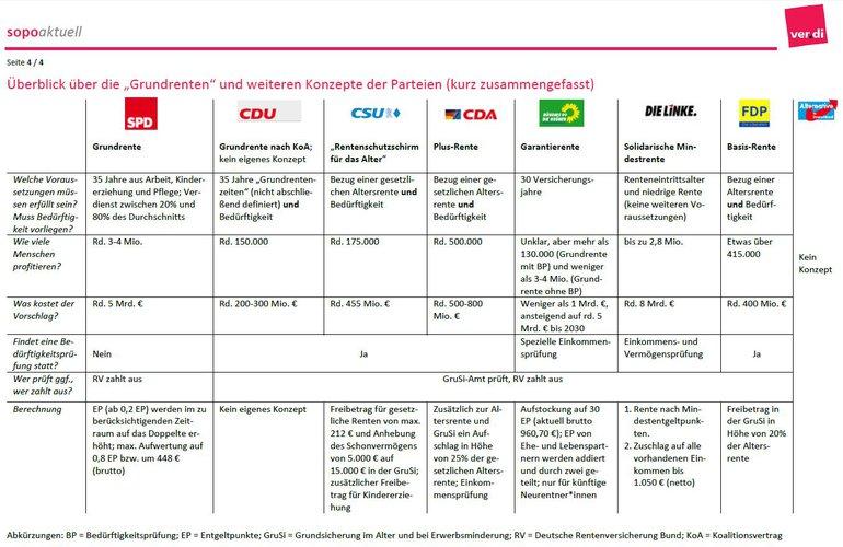 """Überblick über die """"Grundrenten""""-Konzepte der Parteien"""