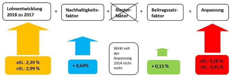 Grafik Rentenanpassungsformel