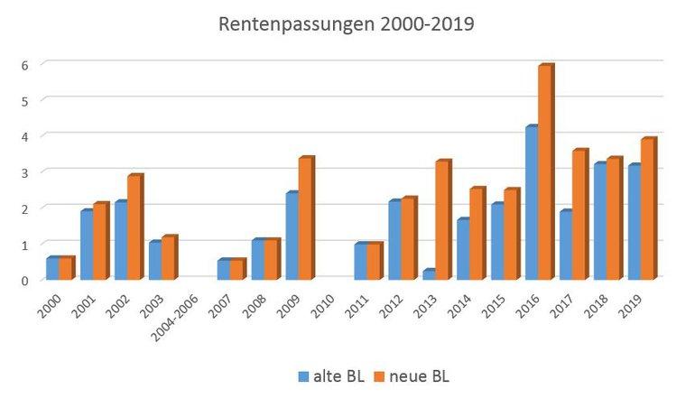 "Grafik ""Rentenanpassungen 2000-2019"""