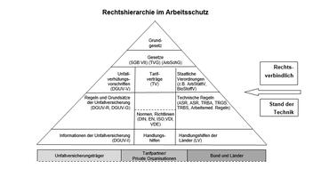 Pyramide zur Rechtshierarchie im Arbeitsschutz