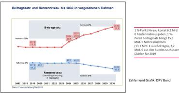 Grafik: Beitragssatz und Rentenniveau bis 2030 in vorgesehenen Rahmen