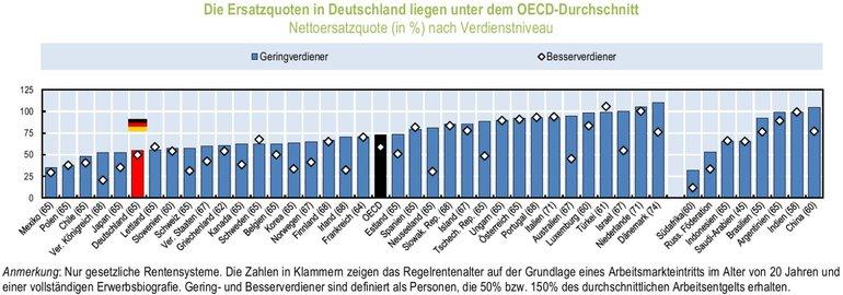 """Grafik: """"Die Ersatzquoten in Deutschland liegen unter dem OECD-Durchschnitt; Nettoersatzquote (in %) nach Verdienstniveau"""