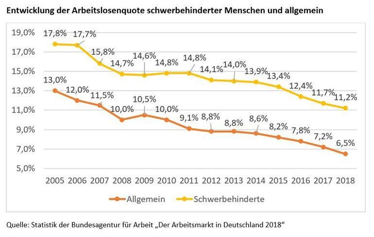Grafische Darstellung der Entwicklung der Arbeitslosenquote schwerbehinderter Menschen und allgemein bis 2018