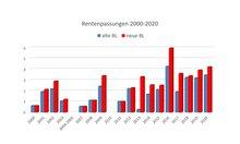 Grafische Darstellung der Höhe der Rentenanpassungen seit dem Jahr 2000 bis zum Jahr 2020