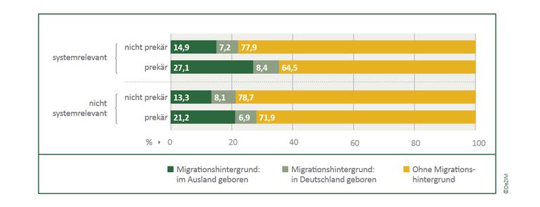 """Grafik """"Wie hängen Migrationshintergrund, Systemrelevanz und prekäre Arbeitsbedingungen zusammen?"""""""