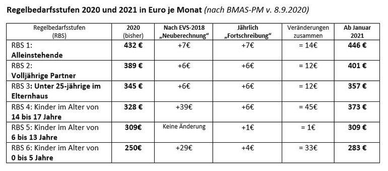 Tabelle mit den Regelbedarfsstufen 2020 und 2021 in Euro je Monat
