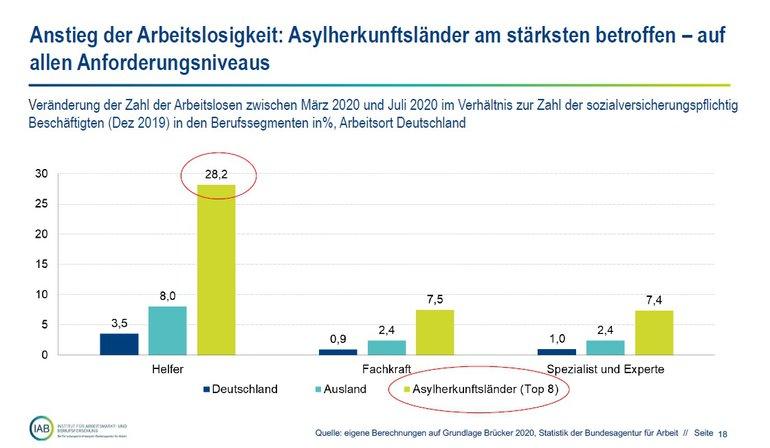 Grafik 2: Anstieg der Arbeitslosigkeit: Asylherkunftsländer am stärksten betroffen - auf allen Anforderungsniveaus
