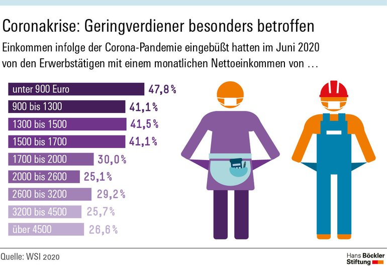 "Infografik ""Coronakrise: Geringverdiener besonders betroffen"""