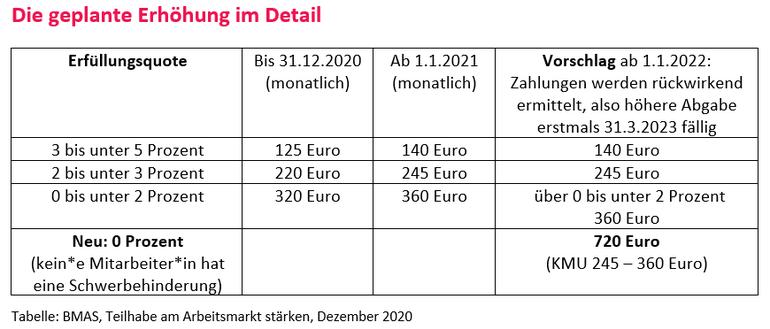 Tabelle des BMAS zur geplanten Erhöhung der Ausgleichsabgabe ab 1.1.2021 und 1.1.2022