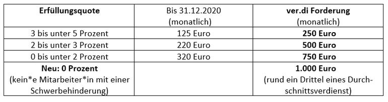 Tabelle zur Gegenüberstellung der geplanten Ausgleichsabgaben des Bundes und der Forderungen von ver.di