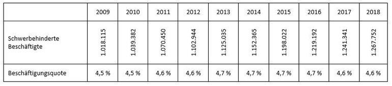 Übersicht Beschäftigungsquote 2009 bis 2018