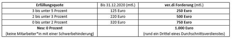 Gegenüberstellung der Erfüllungsquoten und der ver.di-Forderungen bzgl. der Ausgleichsabgabe