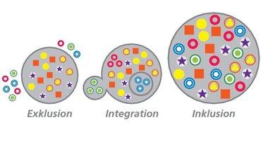 Exklusion - Integration - Inklusion