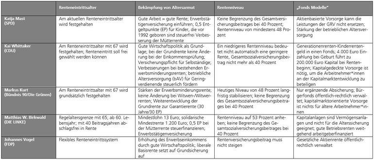 Tabelle mit einer Übersicht der wichtigsten Positionen der rentenpolitischen Sprecher*in in Stichpunkten